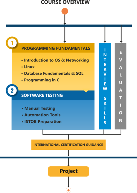 Software Testing course Pune| Software Testing Institute